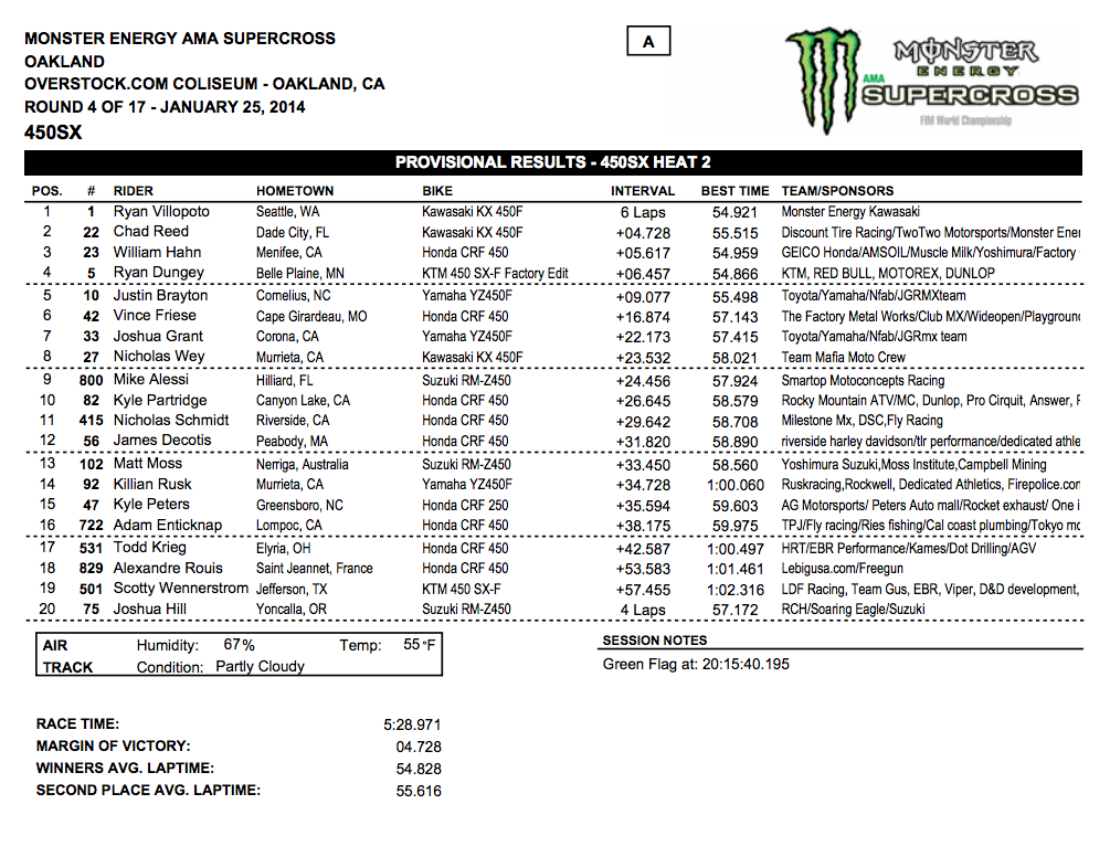 2014 Oakland SX - 450SX Heat 2 Results - Click to Enlarge