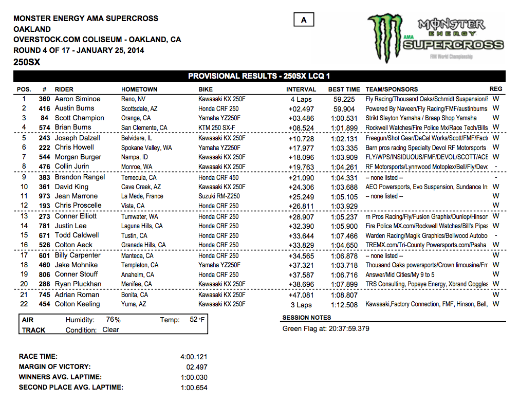 2014 Oakland SX - 250SX LCQ Results - Click to Enlarge