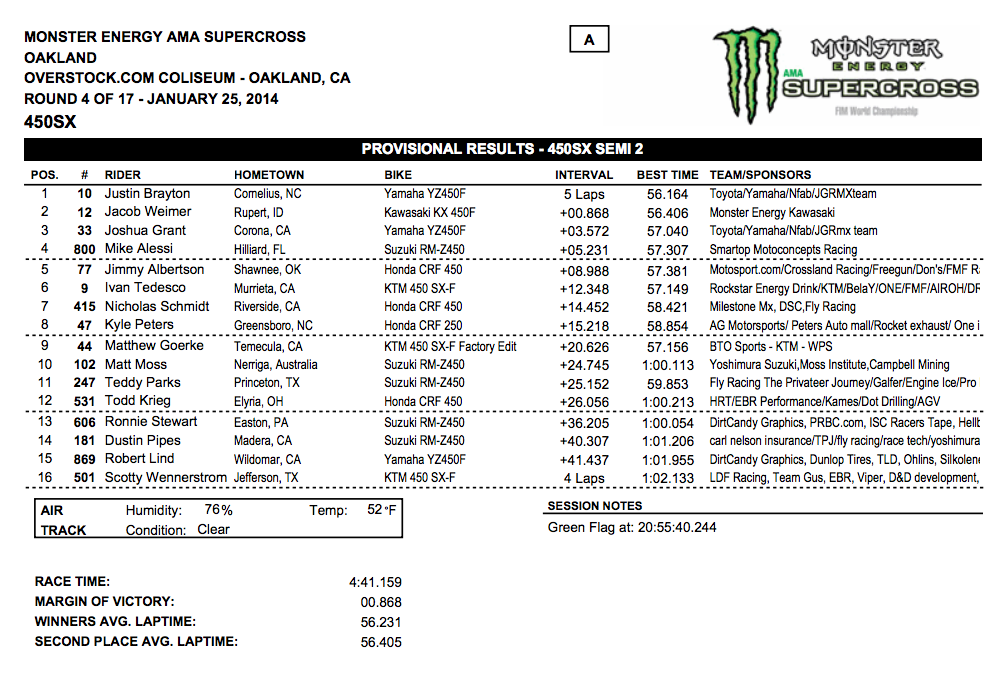 2014 Oakland SX - 450SX Semi 2 Results - Click to Enlarge