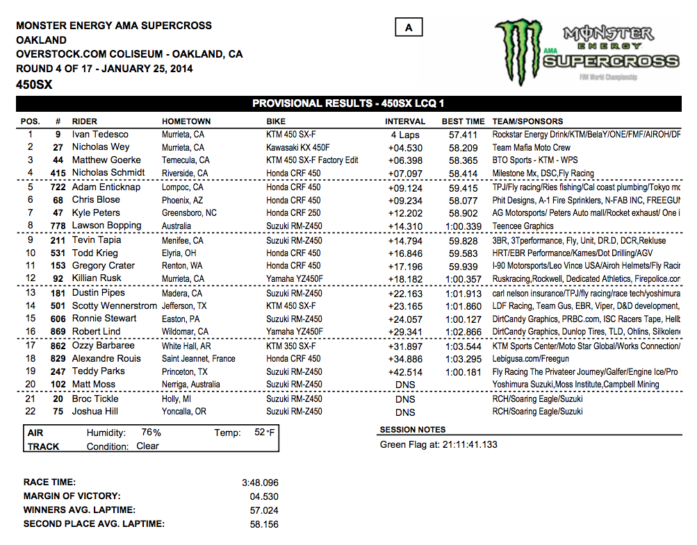2014 Oakland SX - 450SX LCQ Results - Click to Enlarge