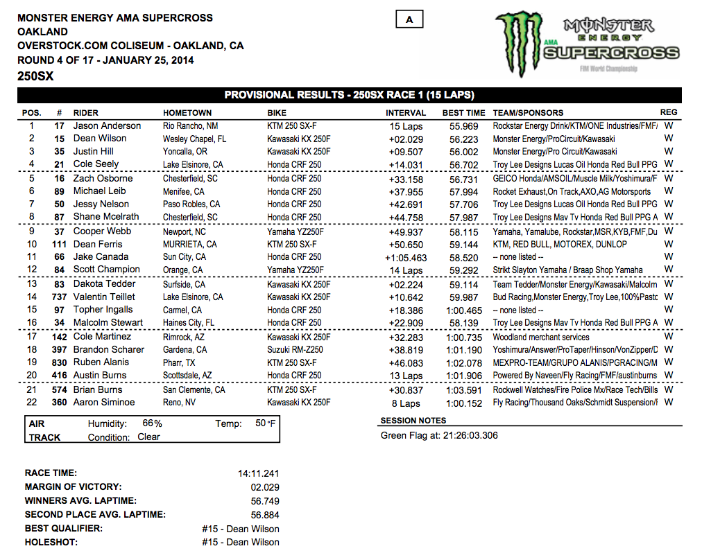 2014 Oakland SX - 250SX Main Event Results - Click to Enlarge