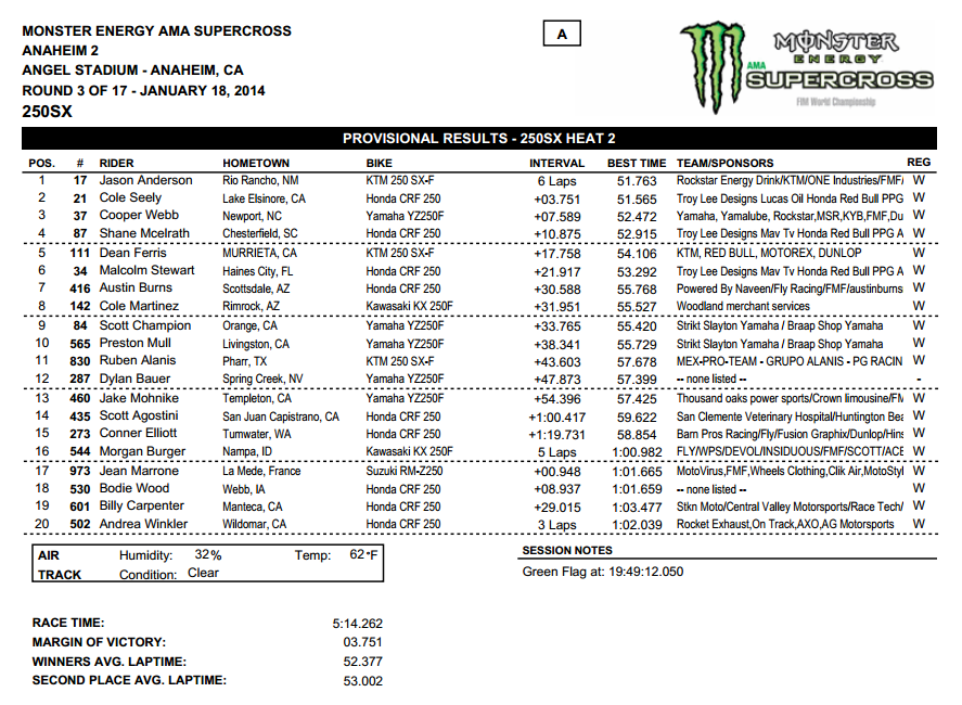 2014 Anaheim 2 SX - 250SX Heat 2 Results - Click to Enlarge