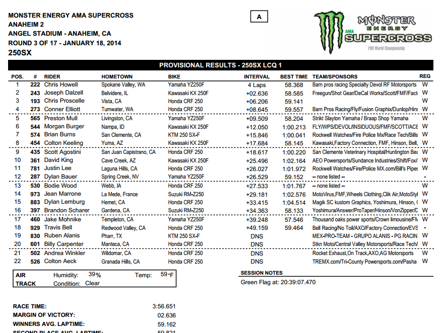 2014 Anaheim 2 SX - 250SX LCQ Results - Click to Enlarge
