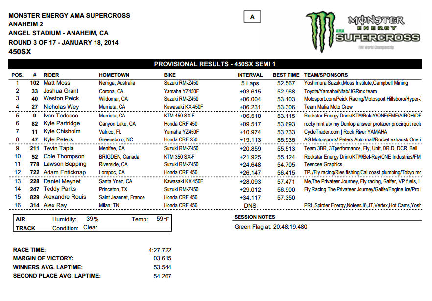 2014 Anaheim 2 SX - 450SX Semi 1 Results - Click to Enlarge