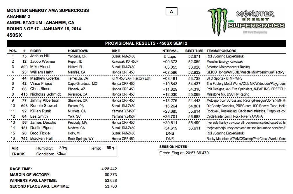 2014 Anaheim 2 SX - 450SX Semi 2 Results - Click to Enlarge