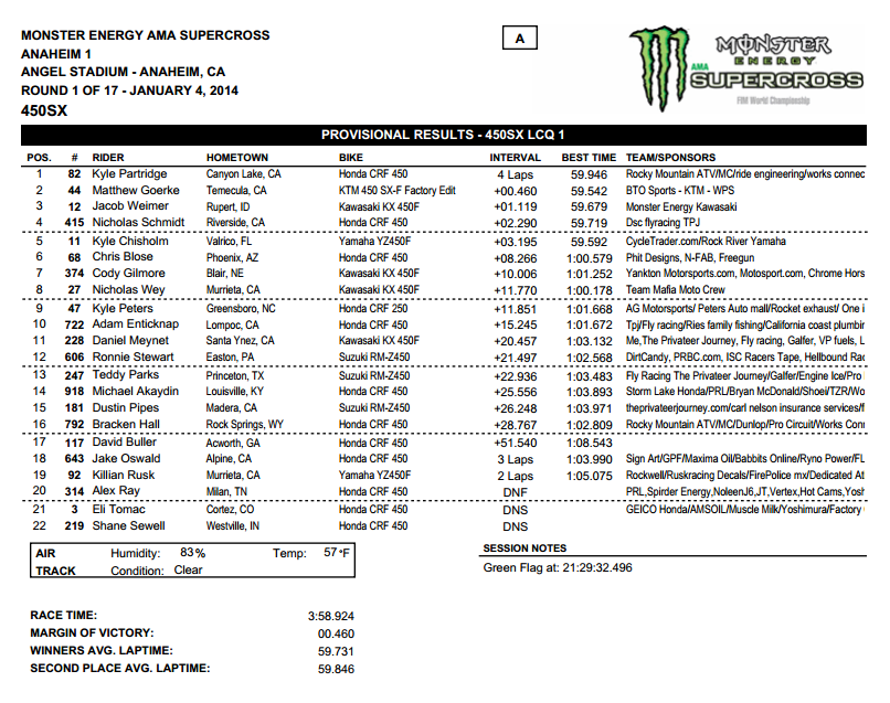 2014 Anaheim 1 SX - 450SX LCQ Results - Click to Enlarge