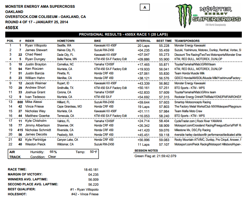 2014 Oakland SX - 450SX Main Event Results - Click to Enlarge