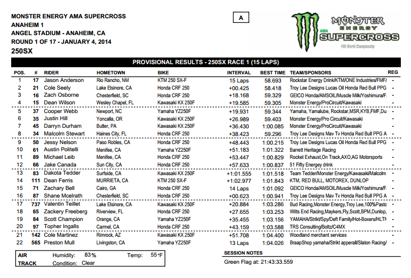 2014 Anaheim 1 SX - 250SX West Main Event 1 Results - Click to Enlarge