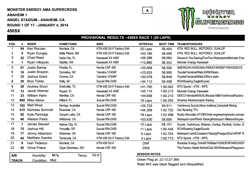 2014 Anaheim 1 SX - 450SX  Main Event 1 Results - Click to Enlarge