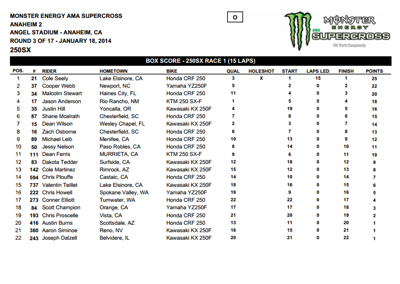 2014 Anaheim 2 SX - 250SX Main Event Results - Click to Enlarge