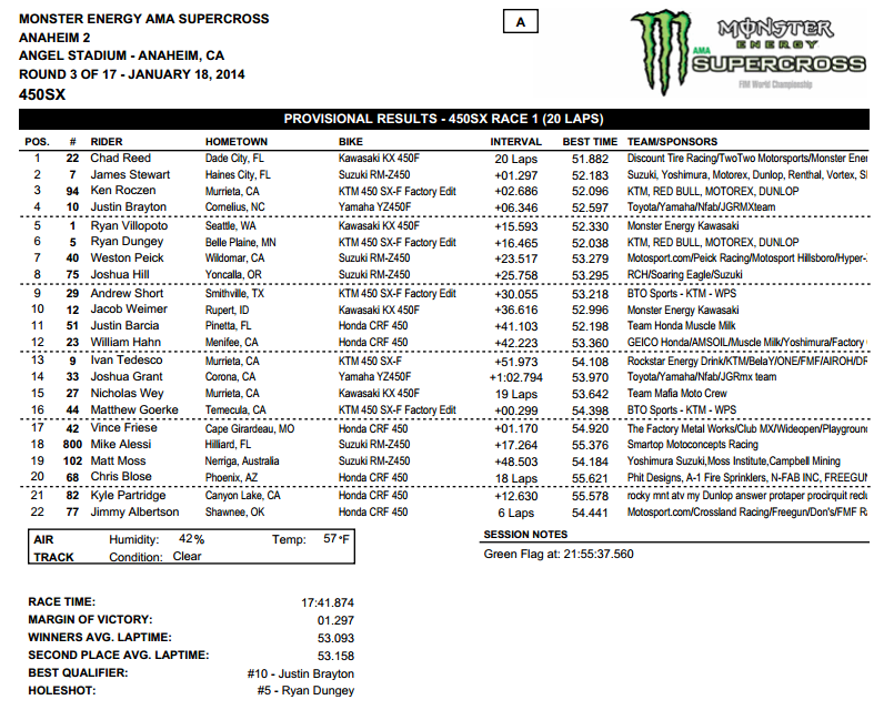 2014 Anaheim 2 SX - 450SX Main Event Results - Click to Enlarge