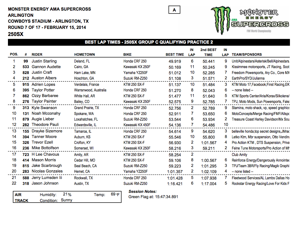 2014 Dallas SX - Arlington, Tx. - 250SX Group C Qualifying - Session 2 Time Sheet - Click to Enlarge