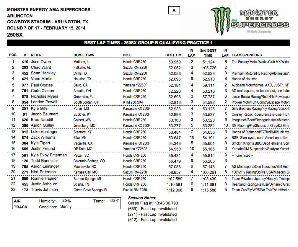 2014 Dallas SX - Arlington, Tx. - 250SX Group B Qualifying - Session 1 Time Sheet - Click to Enlarge