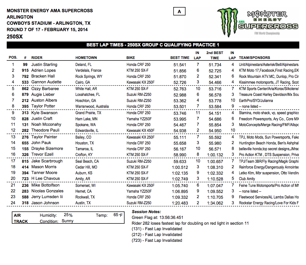 2014 Dallas SX - Arlington, Tx. - 250SX Group C Qualifying - Session 1 Time Sheet - Click to Enlarge