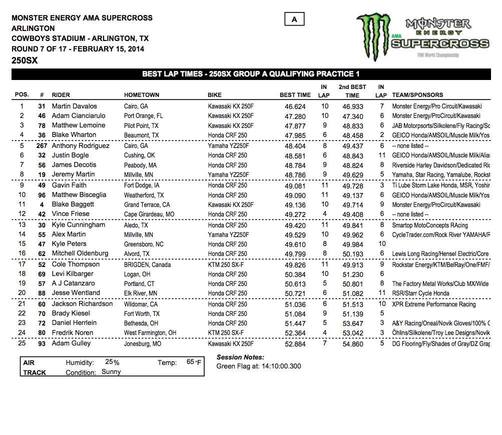2014 Dallas SX - Arlington, Tx. - 250SX Group A Qualifying - Session 1 Time Sheet - Click to Enlarge