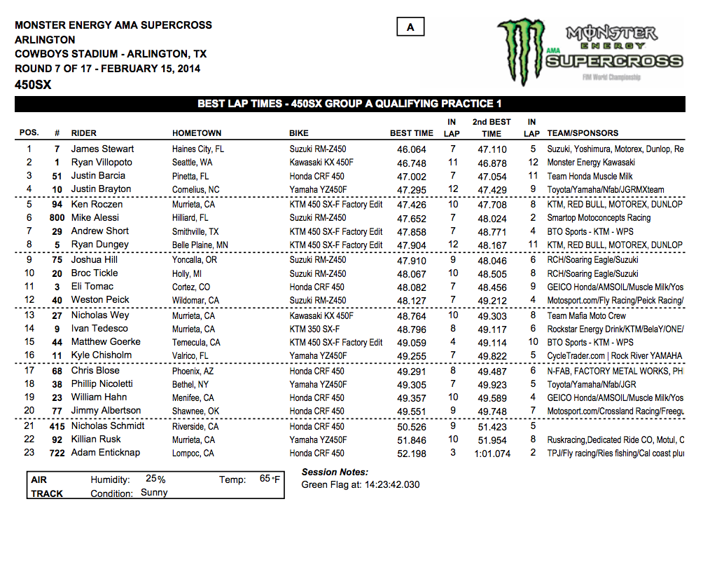 2014 Dallas SX - Arlington, Tx. - 450SX Group A Qualifying - Session 1 Time Sheet - Click to Enlarge