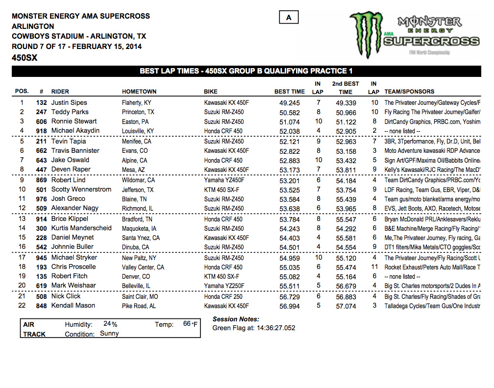 2014 Dallas SX - Arlington, Tx. - 450SX Group B Qualifying - Session 1 Time Sheet - Click to Enlarge
