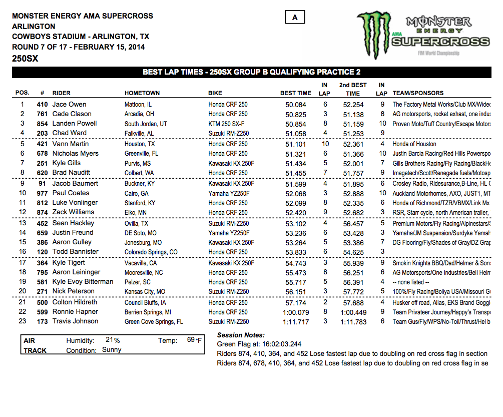 2014 Dallas SX - Arlington, Tx. - 250SX Group B Qualifying - Session 2 Time Sheet - Click to Enlarge