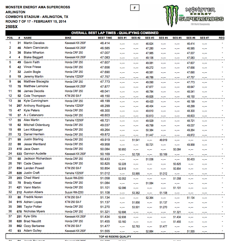 2014 Dallas SX - Arlington, Tx. - 250SX Top-40 Combined Overall Qualifying Times - Click to Enlarge