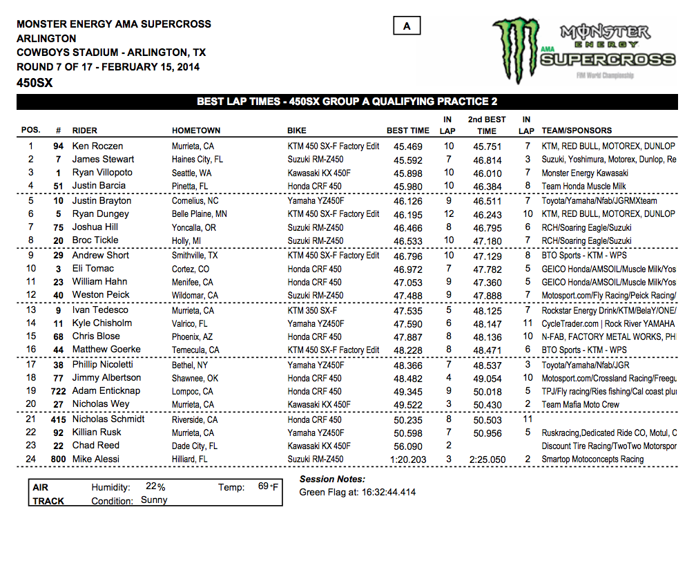 2014 Dallas SX - Arlington, Tx. - 450SX Group A Qualifying - Session 2 Time Sheet - Click to Enlarge