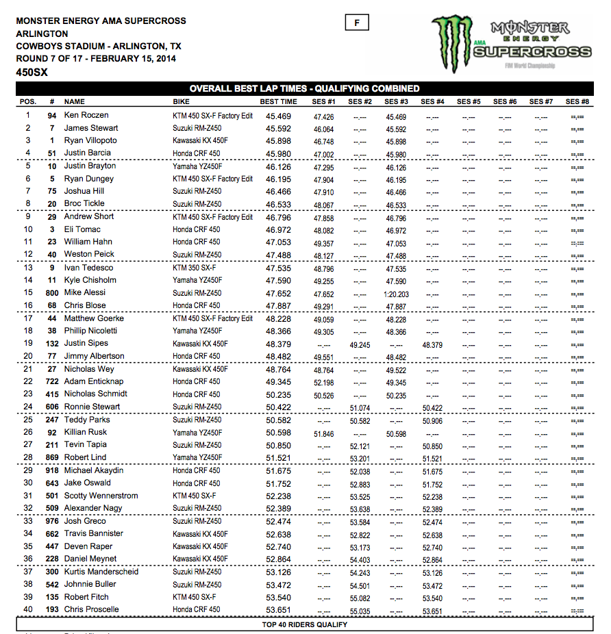 2014 Dallas SX - Arlington, Tx. - 450SX Top-40 Combined Overall Qualifying Times - Click to Enlarge