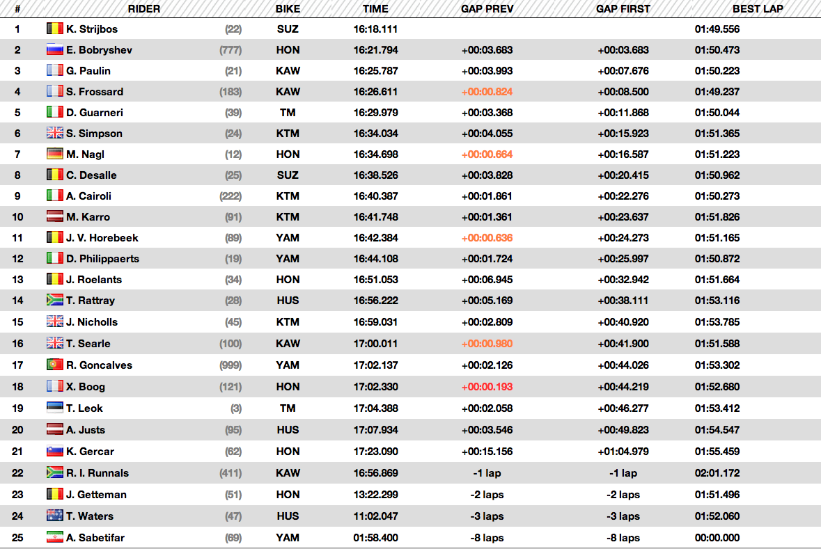 2014 MXGP of Qatar - Losail - MXGP Qualifying Results - Click to Enlarge