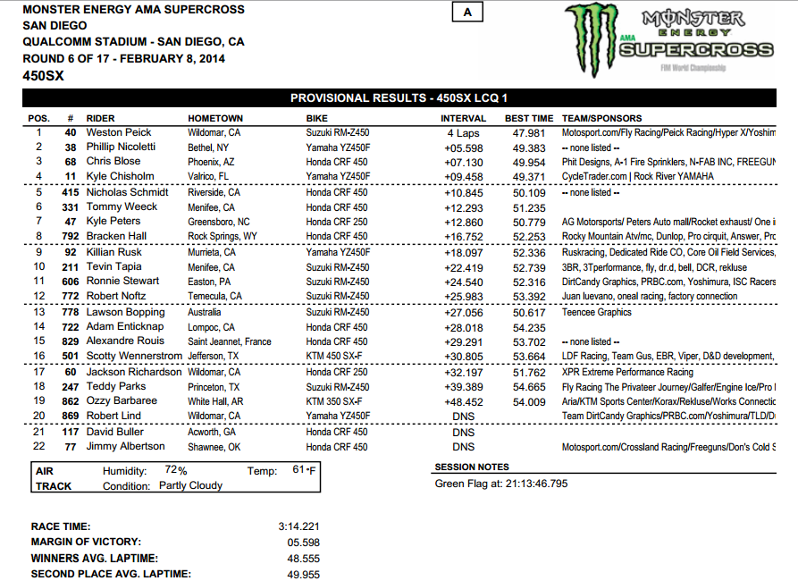 2014 San Diego SX - 450SX LCQ Results - Click to Enlarge