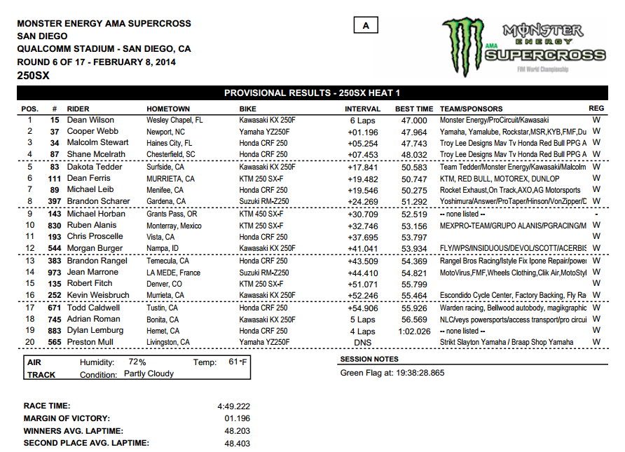 2014 San Diego SX - 250SX Heat 1 Results - Click to Enlarge