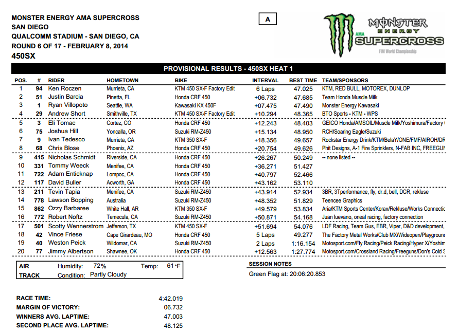 2014 San Diego SX - 450SX Heat 1 Results - Click to Enlarge