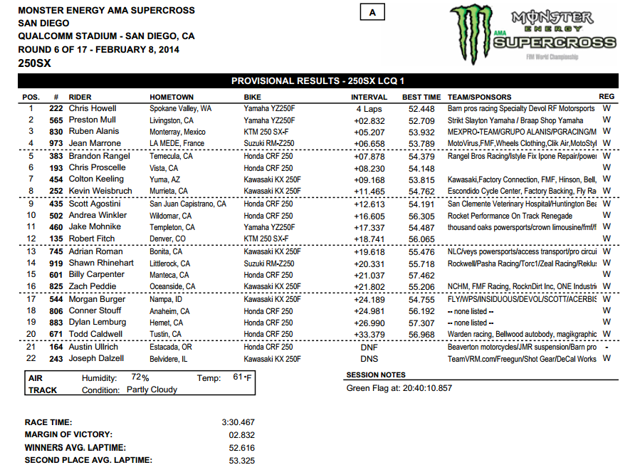 2014 San Diego SX - 250SX LCQ Results - Click to Enlarge