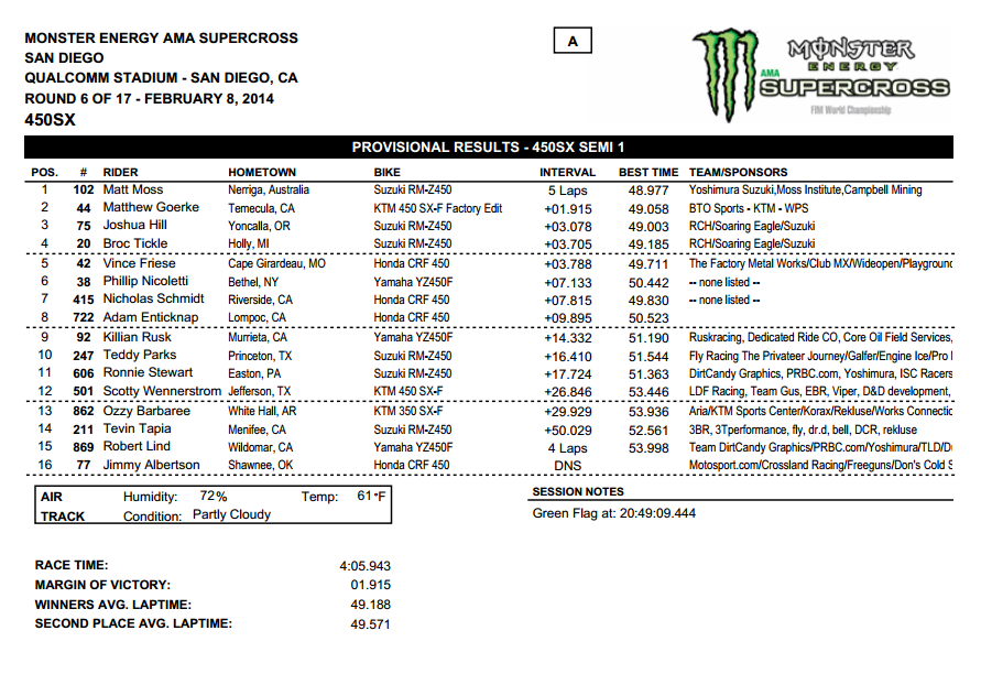 2014 San Diego SX - 450SX Semi 1 Results - Click to Enlarge