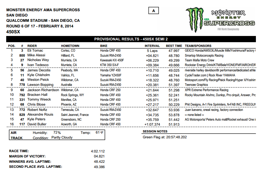2014 San Diego SX - 450SX Semi 2 Results - Click to Enlarge
