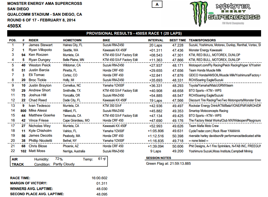2014 San Diego SX - 450SX Main Event Results - Click to Enlarge