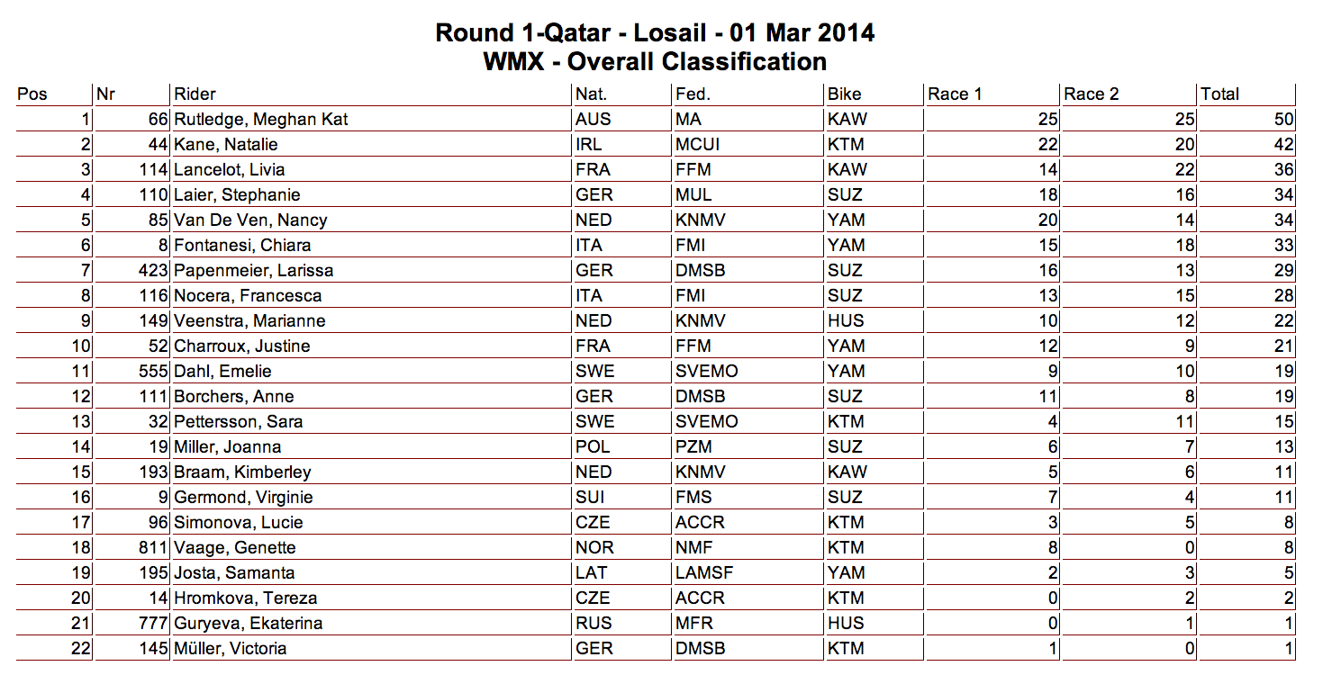 2014 MXGP of Qatar - Losail -WMX Overall Results - Click to Enlarge