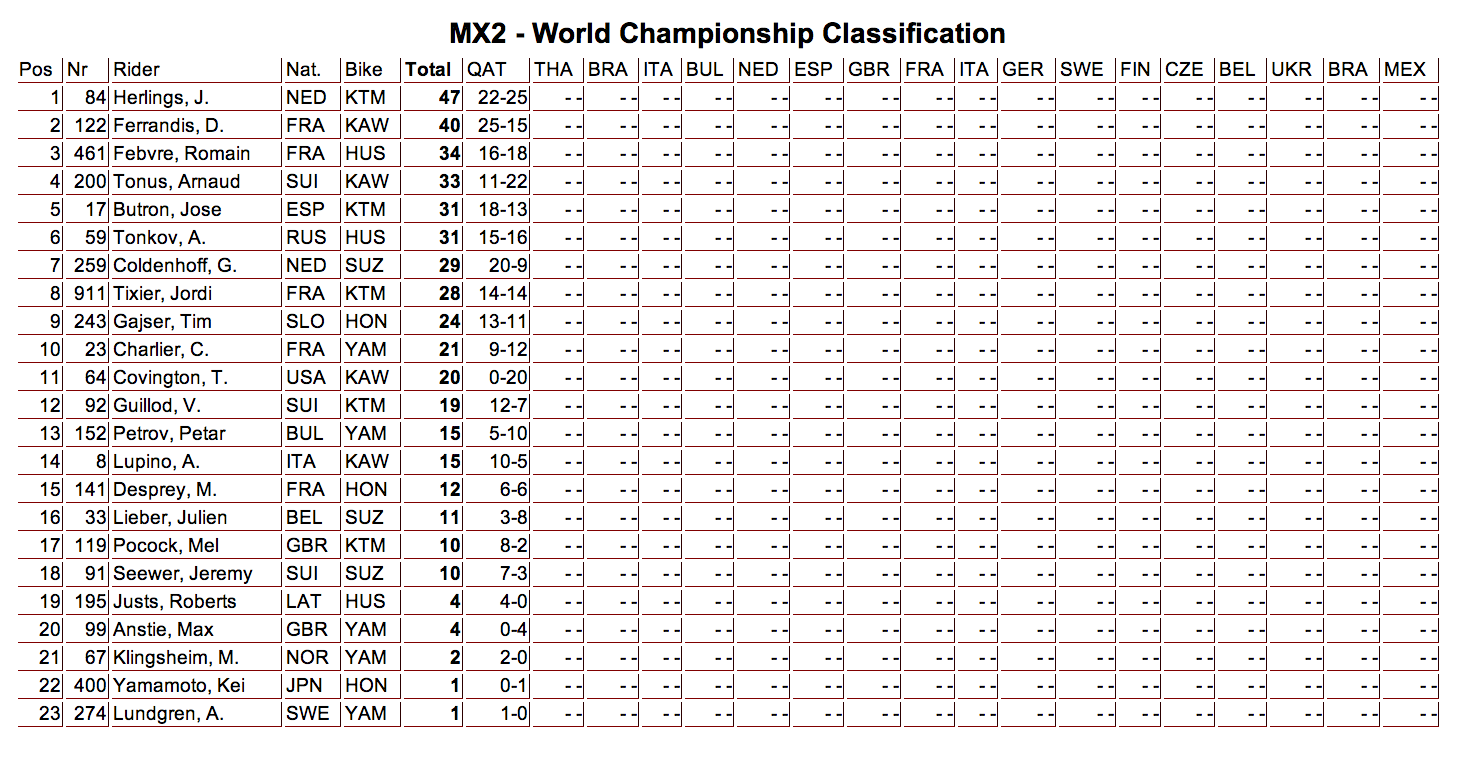 2014 MX2 Championship Points - 1 Round Complete - Click to Enlarge
