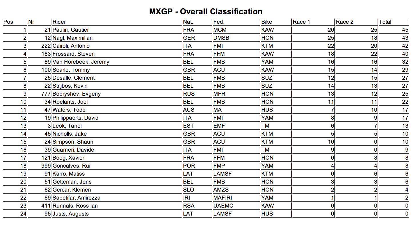 2014 MXGP of Qatar - Losail - MXGP Class Overall GP Results - Click to Enlarge