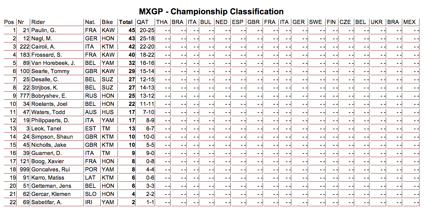 2014 MXGP Championship Points - 1 Round Complete - Click to Enlarge