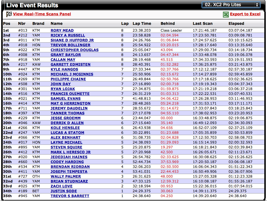 XC2 Pro Lites Overall Results - 2014 Mud Mucker GNCC - Click to Enlarge