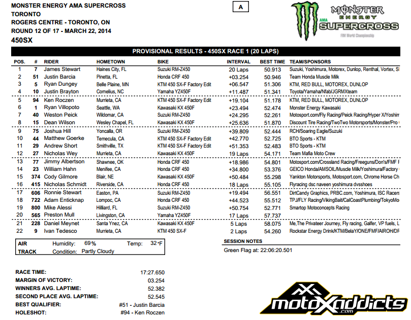 450SX Main Event Race Results - 2014 Toronto SX - Click to Enlarge