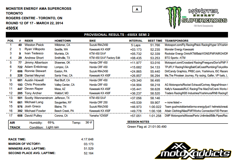 2014 Toronto SX - 450SX Semi 2 Results - Click to Enlarge
