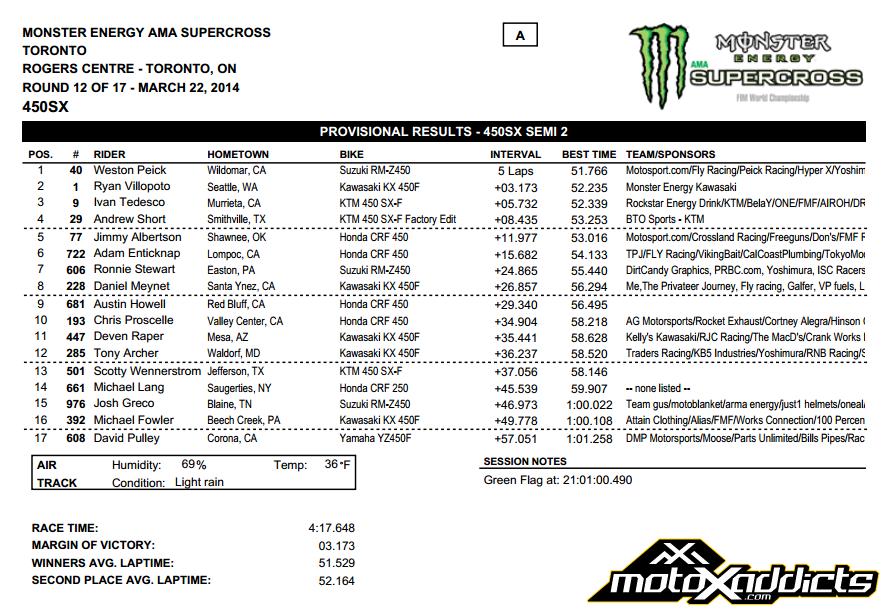 2014 Toronto SX - 450SX Semi 2 Results - Click to Enlarge