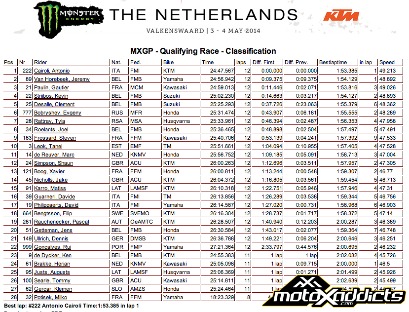 2014 MXGP of The Netherlands - MXGP Qualifying Results - Click to Enlarge