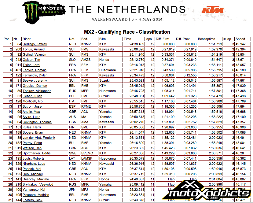 2014 MX2 of The Netherlands - MX2 Qualifying Results - Click to Enlarge