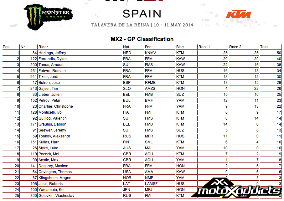 MX2 Overall Race Results - 2014 Grand Prix of Spain - Click to Enlarge