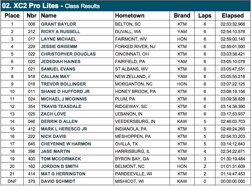 XC2 Pro Lites Results - 2014 Loretta Lynn's GNCC - Click to Enlarge