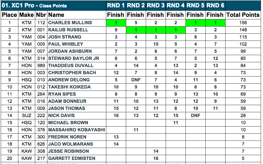 XC1 Pro - 2014 GNCC Championship Standings - 6 Rounds - Click to Enlarge