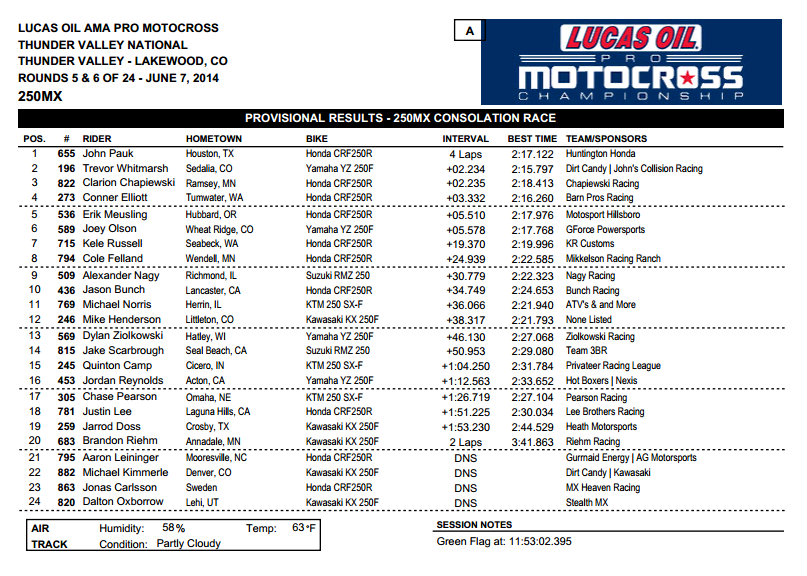 2014 Thunder Valley National - 250 Consolation Race Results - Click to Enlarge