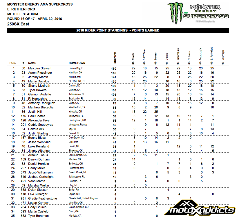 2016 250SX Eastern Championship Points Standings - After round 8 - Click to Enlarge