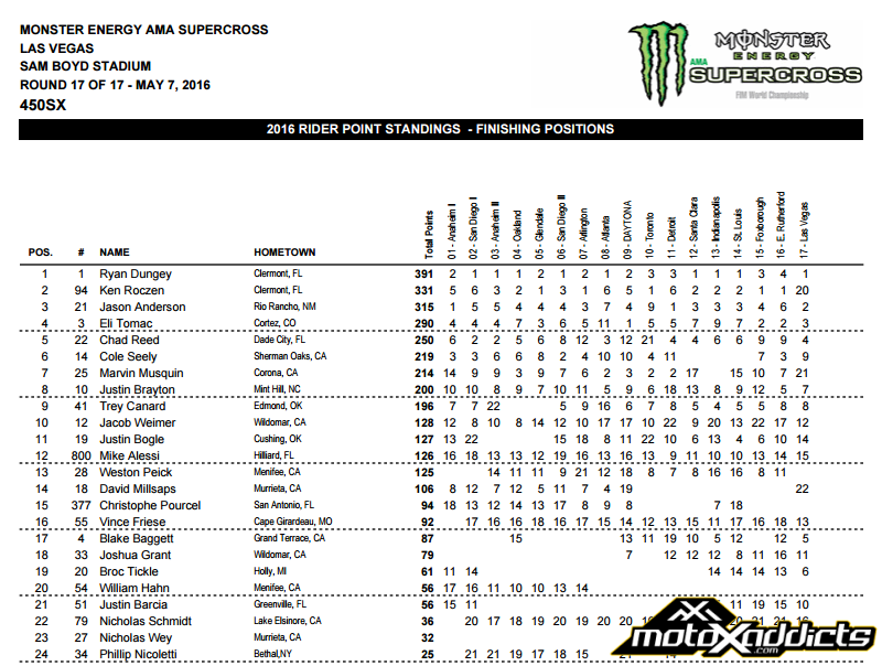 2016 450SX Eastern Championship Points Standings - 2016 Final Points - Click to Enlarge