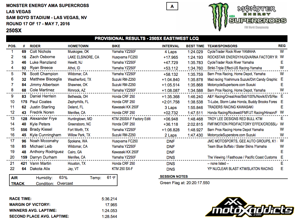 250SX East/WEst LCQ Results - 2016 Las Vegas SX - Click to Enlarge